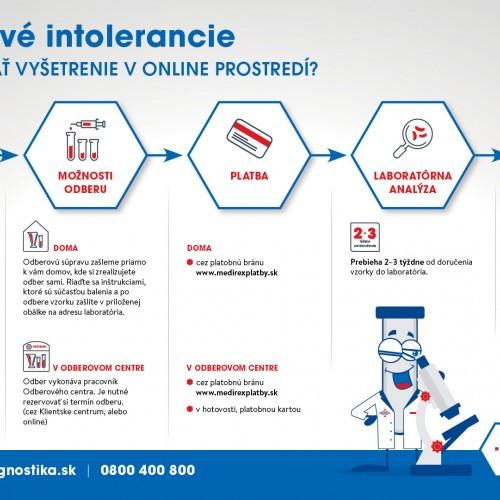 76bdbf1821e Spôsob objednania - Všeobecný návod platný pre potravinové intolerancie pri  online objednávke Návod na použitie odberovej súpravy pre potravinové ...